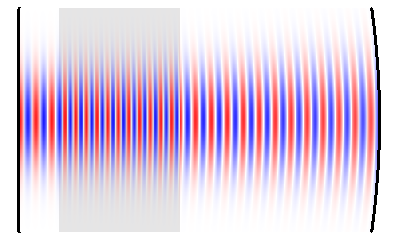 Gaussian resonator mode