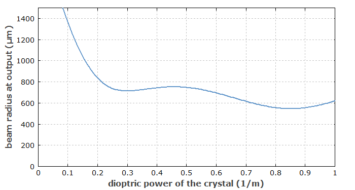variation of dioptric power of the crystal