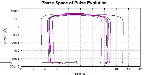 pulse evolution in phase space