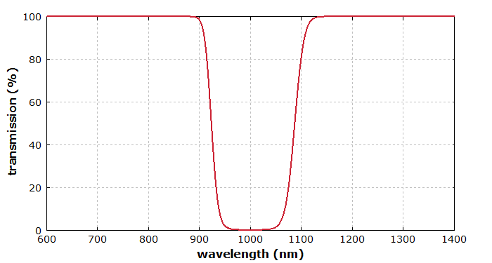 transmission spectrum of a rugate filter