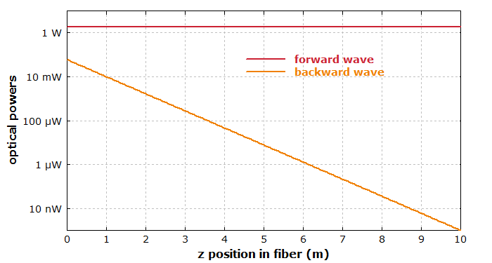 Brillouin scattering in an optical fiber