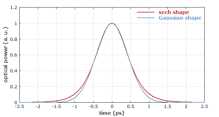 comparison of Gaussian and sech-shaped pulses