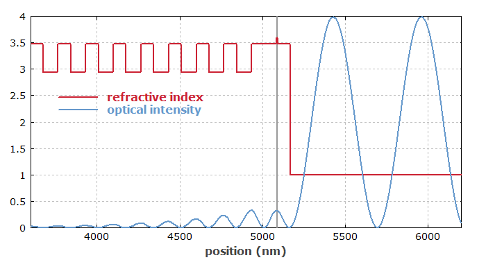 refractive index profile and intensity distribution in a SESAM