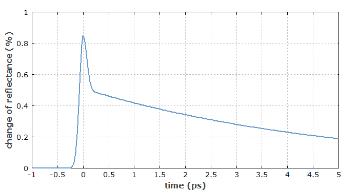 reflectivity change in a SESAM, caused by a short pulse
