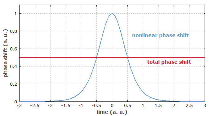soliton pulse shape and phase