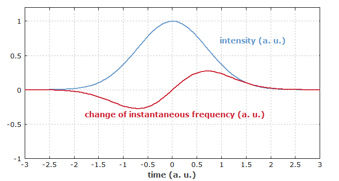effect of self-phase modulation on a pulse