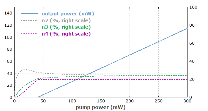 output vs. input power of thulium-doped upconversion fiber laser