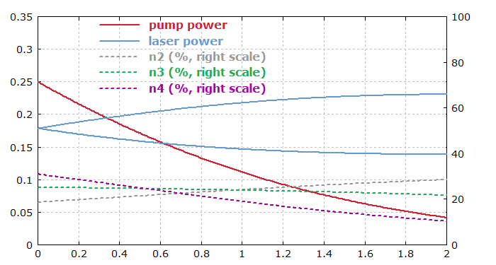 power distribution in thulium-doped upconversion fiber laser