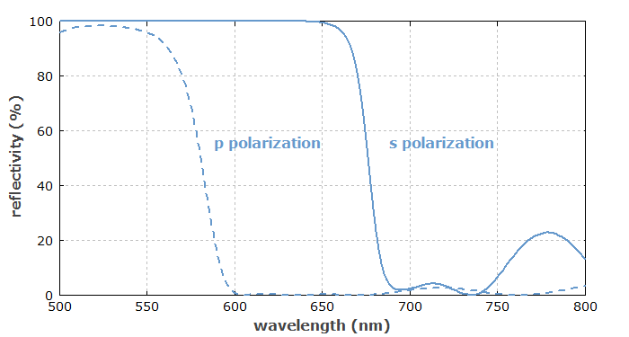 performance of a thin-film polarizer