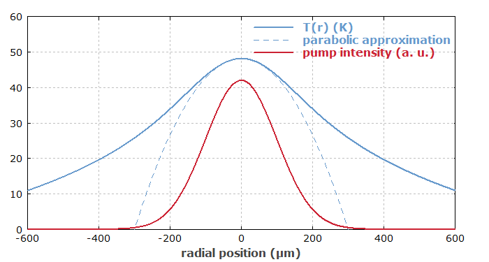 pump intensity and thermal profile in a laser crystal