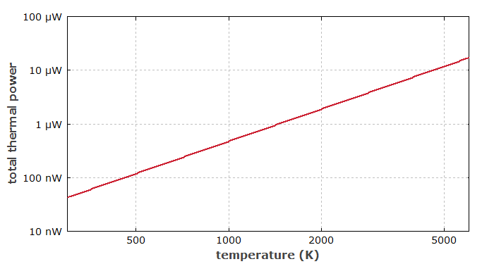 thermal radiation in single mode