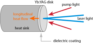 thin-disk lasers