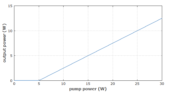 threshold power and slope efficiency