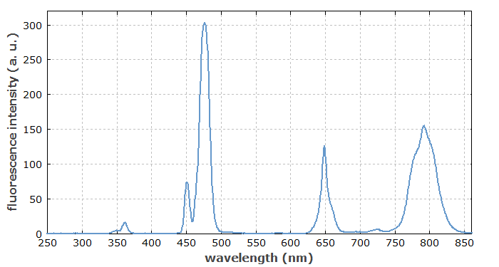 fluorescence of thulium ions in ZBLAN fiber