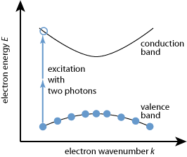 two-photon absorption in a semiconductor