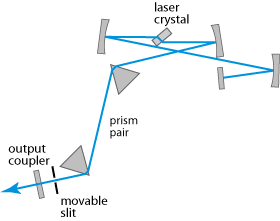 tunable solid-state laser