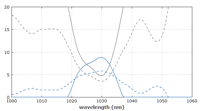 wavelength tuning of a laser