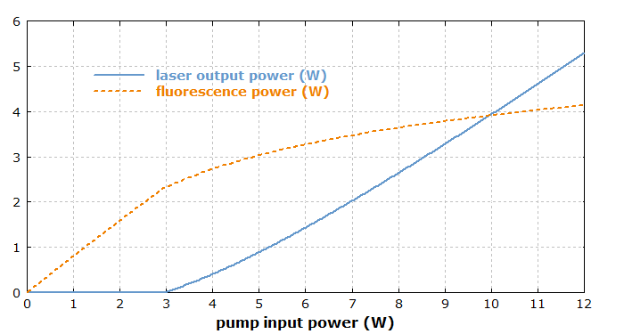 output-input curve of an Yb:YAG laser