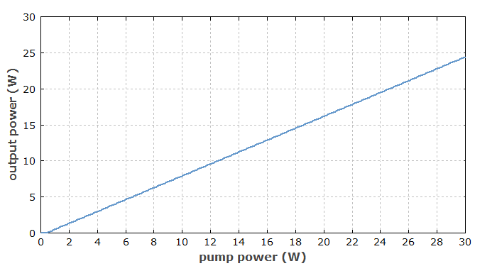 output vs. input power of ytterbium-doped fiber laser