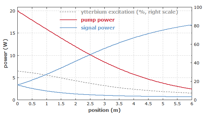 power distribution in ytterbium-doped fiber laser